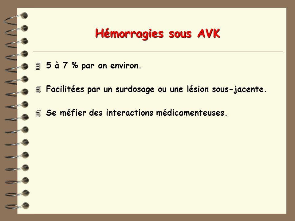 Hémorragies sous AVK 5 à 7 % par an environ.