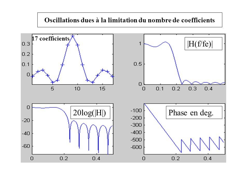 Oscillations dues à la limitation du nombre de coefficients