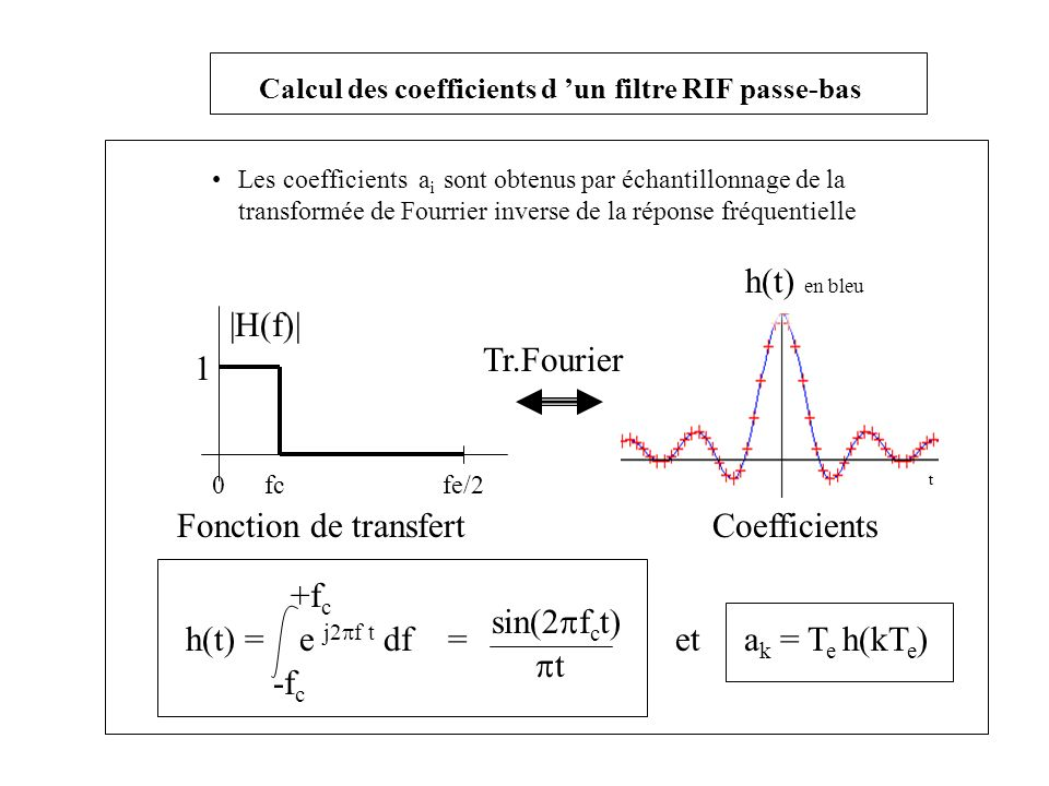 Calcul des coefficients d 'un filtre RIF passe-bas