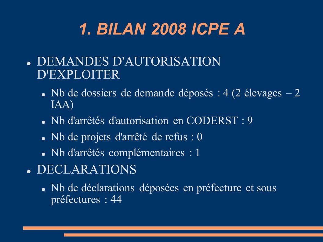 1. BILAN 2008 ICPE A DEMANDES D AUTORISATION D EXPLOITER DECLARATIONS