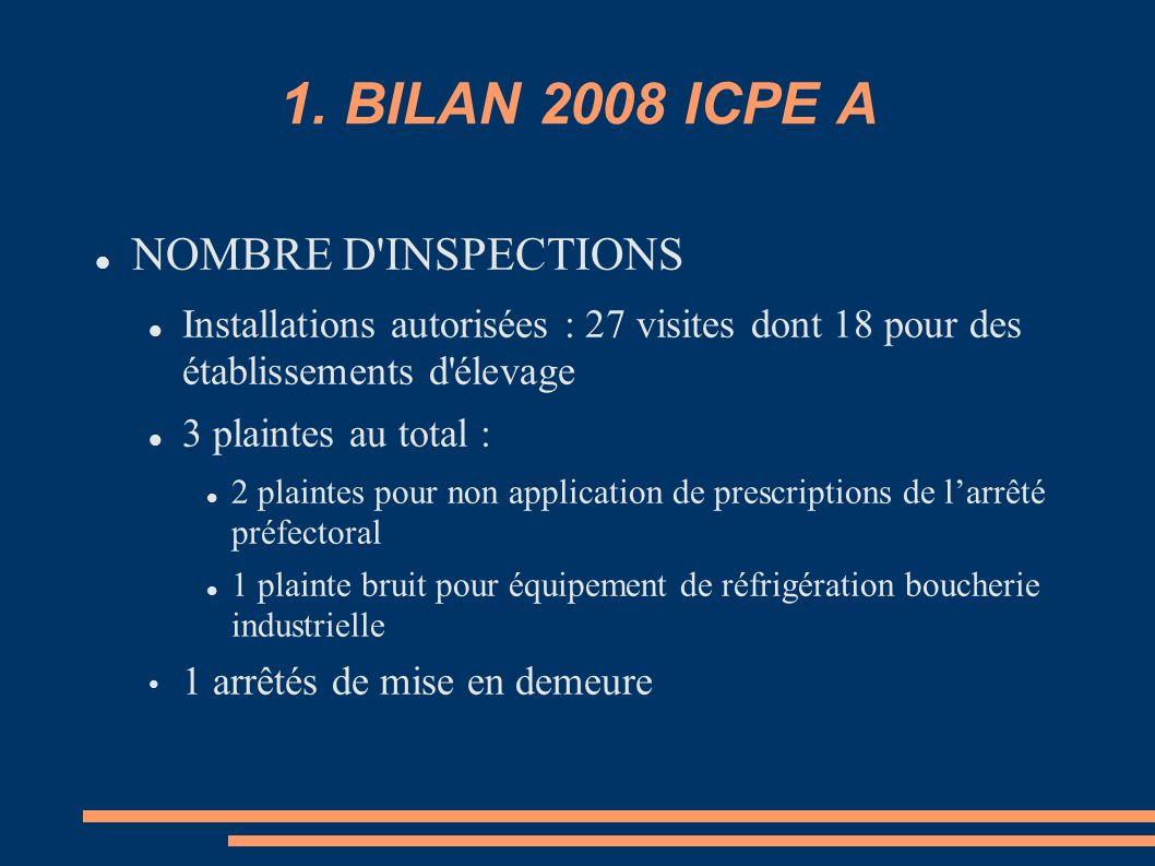 1. BILAN 2008 ICPE A NOMBRE D INSPECTIONS