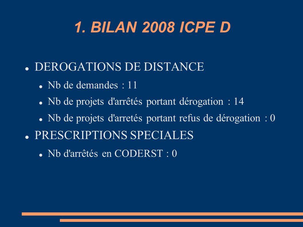 1. BILAN 2008 ICPE D DEROGATIONS DE DISTANCE PRESCRIPTIONS SPECIALES