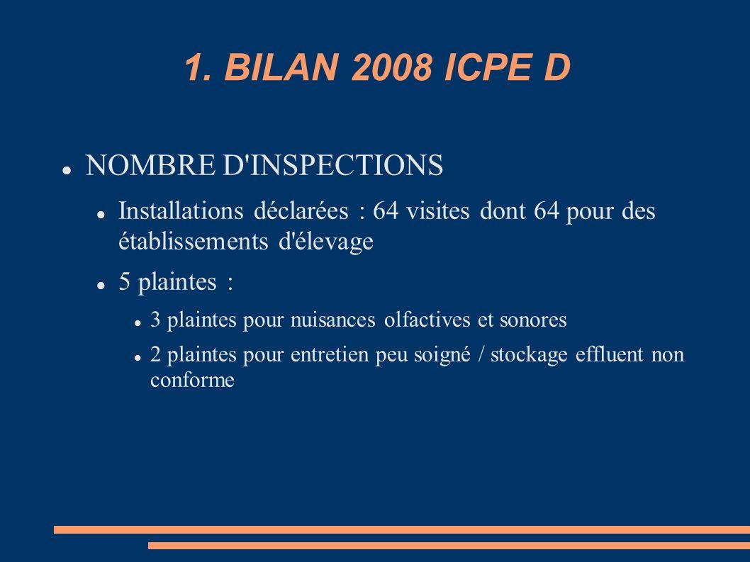 1. BILAN 2008 ICPE D NOMBRE D INSPECTIONS