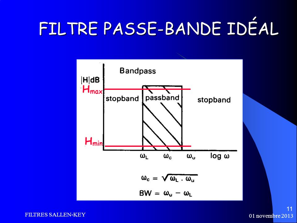 FILTRE PASSE-BANDE IDÉAL