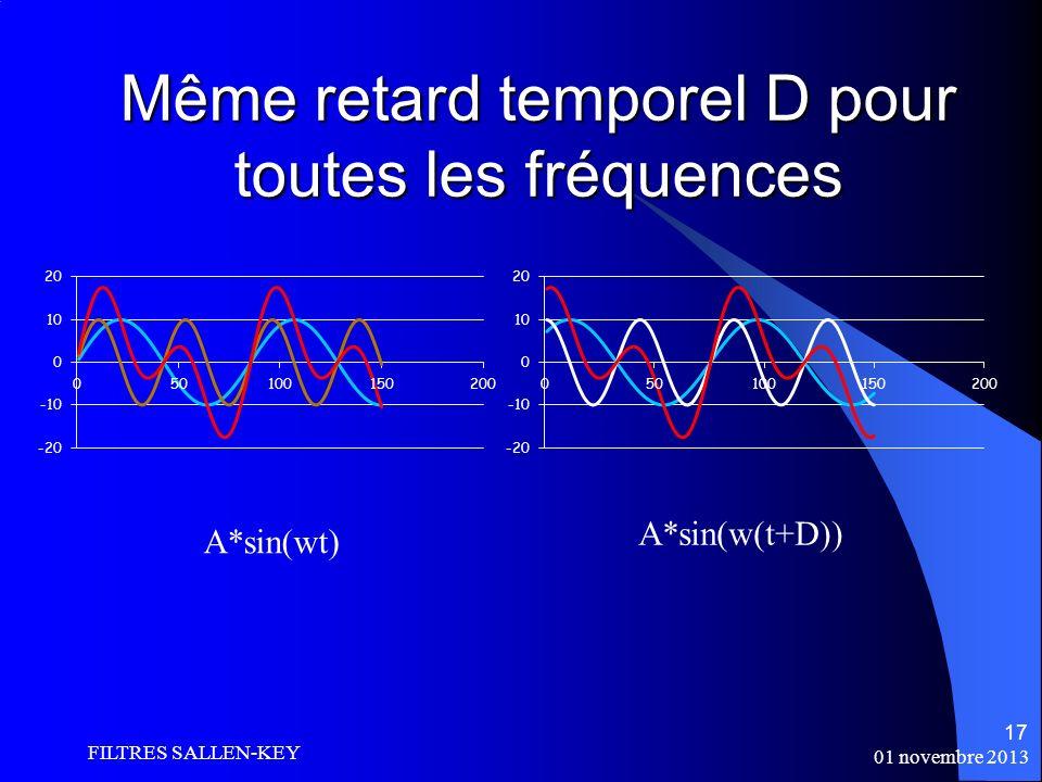 Même retard temporel D pour toutes les fréquences