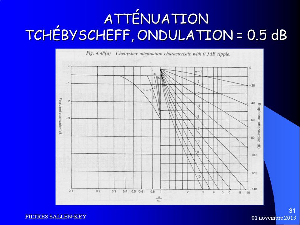 ATTÉNUATION TCHÉBYSCHEFF, ONDULATION = 0.5 dB