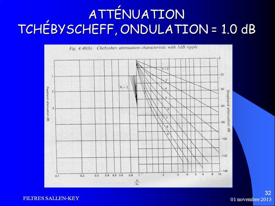 ATTÉNUATION TCHÉBYSCHEFF, ONDULATION = 1.0 dB