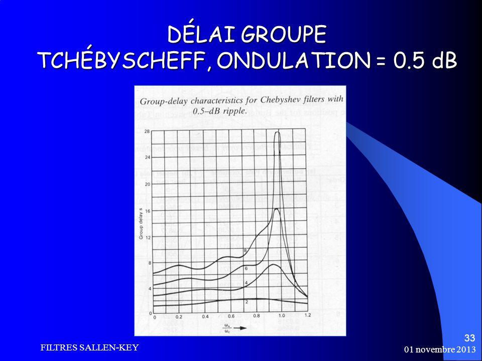 DÉLAI GROUPE TCHÉBYSCHEFF, ONDULATION = 0.5 dB
