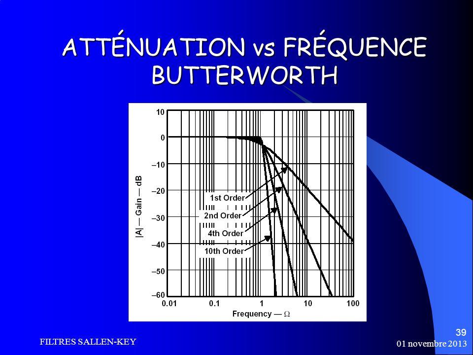 ATTÉNUATION vs FRÉQUENCE BUTTERWORTH
