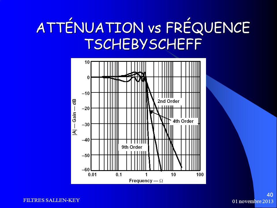 ATTÉNUATION vs FRÉQUENCE TSCHEBYSCHEFF
