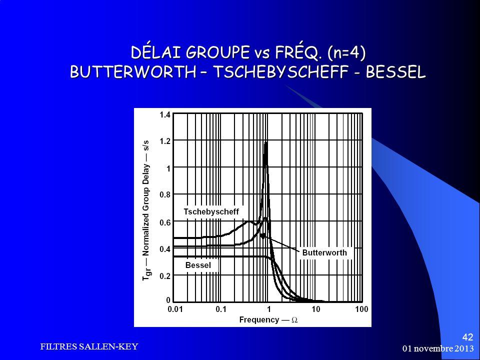 DÉLAI GROUPE vs FRÉQ. (n=4) BUTTERWORTH – TSCHEBYSCHEFF - BESSEL