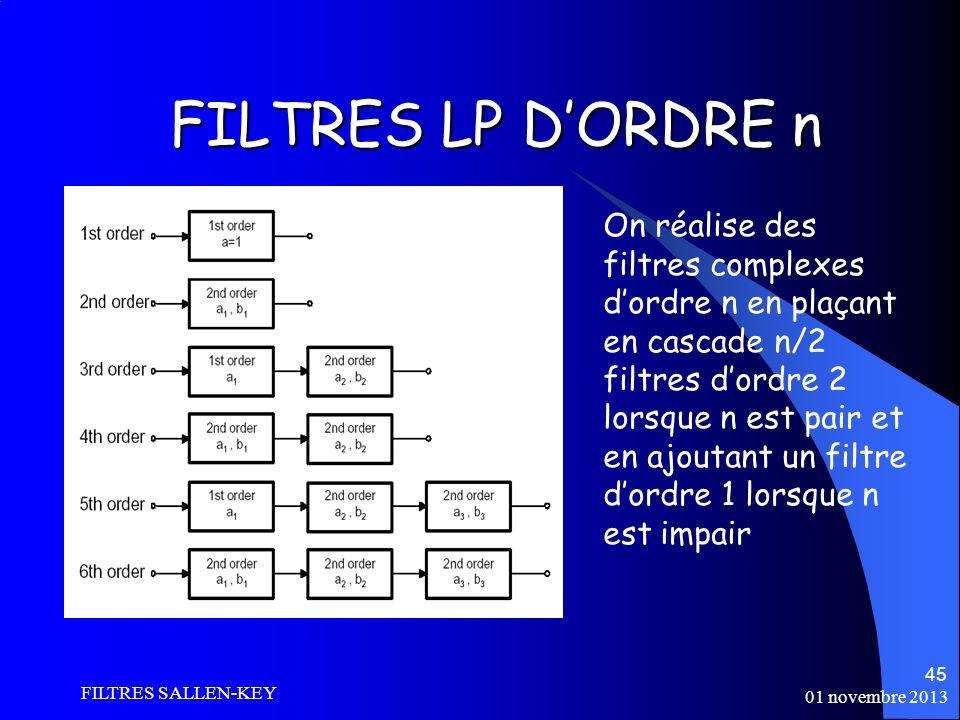 FILTRES LP D'ORDRE n