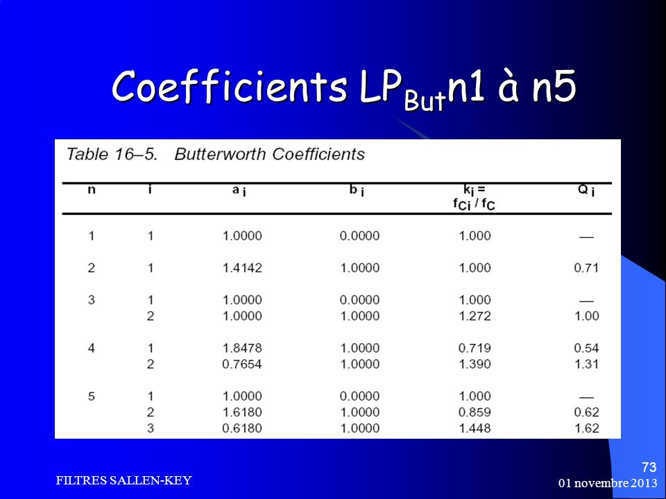 Coefficients LPButn1 à n5