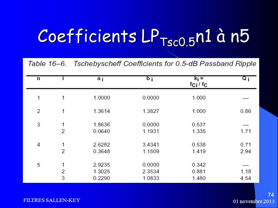 Coefficients LPTsc0.5n1 à n5