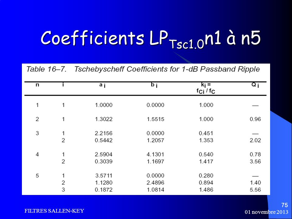 Coefficients LPTsc1.0n1 à n5