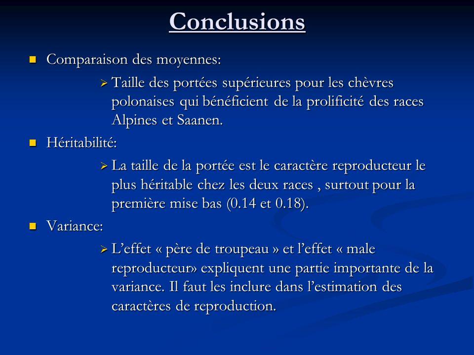 Conclusions Comparaison des moyennes: