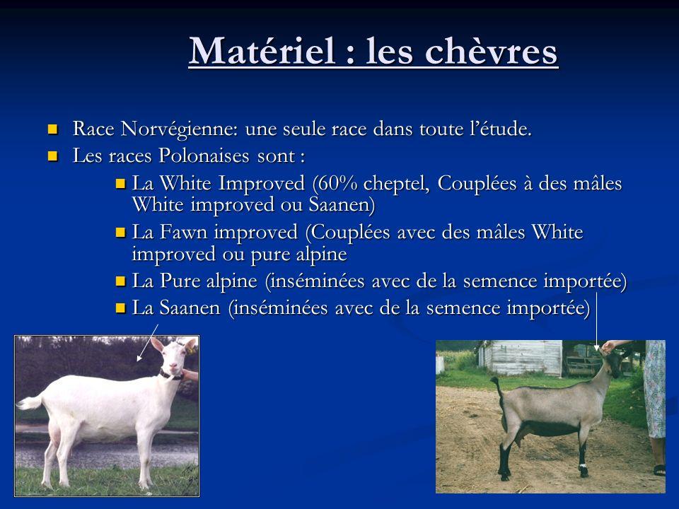Matériel : les chèvres Race Norvégienne: une seule race dans toute l'étude. Les races Polonaises sont :