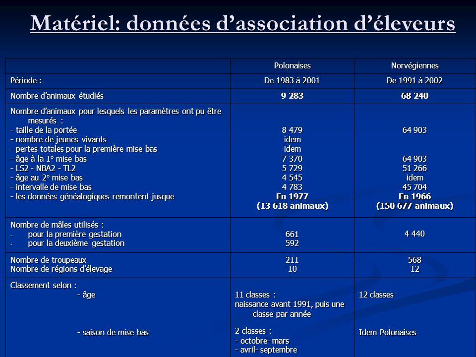 Matériel: données d'association d'éleveurs