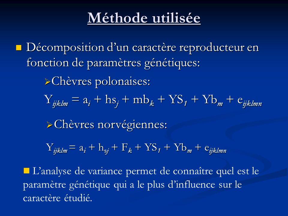 Méthode utilisée Décomposition d'un caractère reproducteur en fonction de paramètres génétiques: Chèvres polonaises: