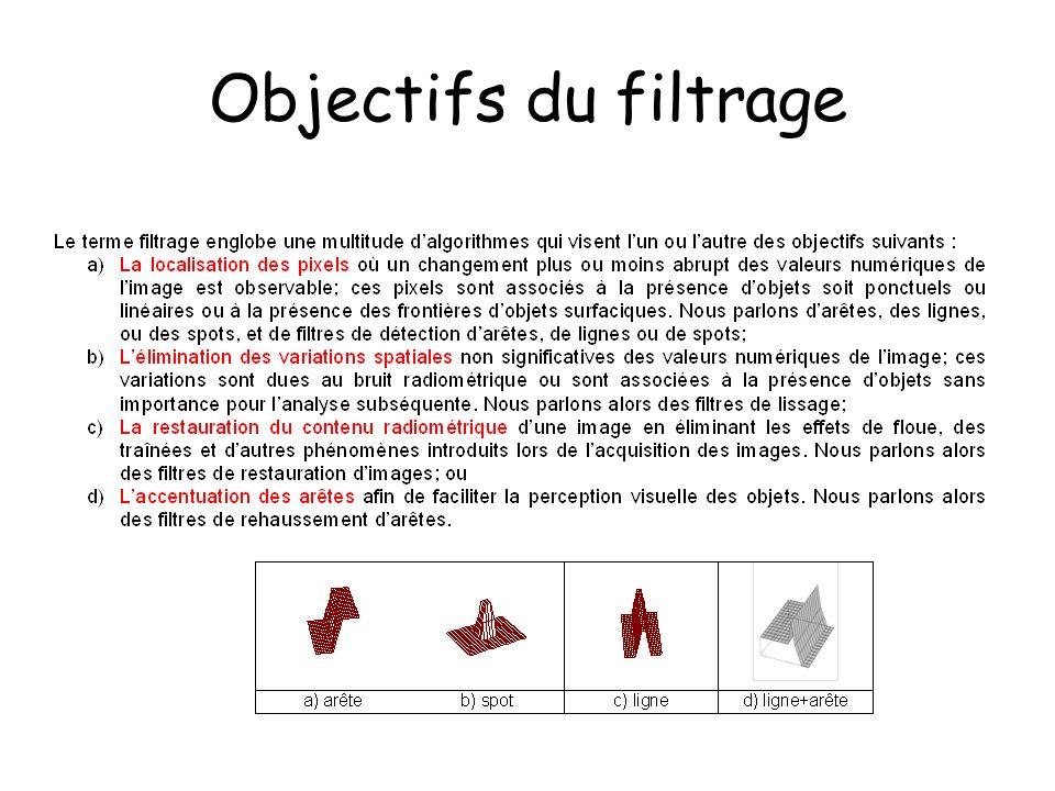 Objectifs du filtrage
