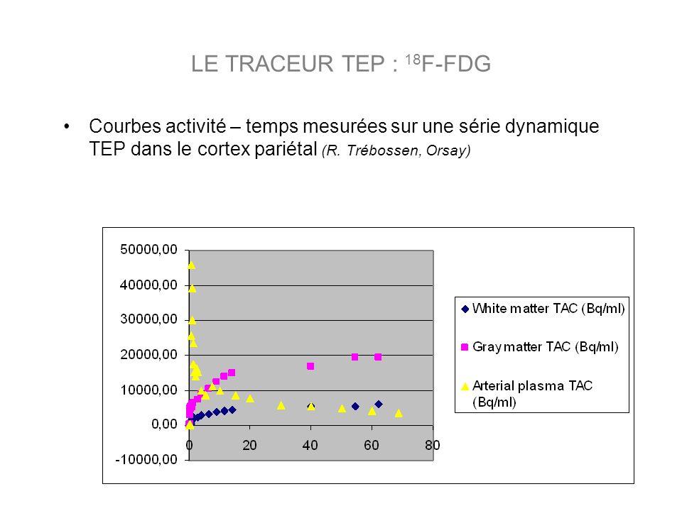LE TRACEUR TEP : 18F-FDG Courbes activité – temps mesurées sur une série dynamique TEP dans le cortex pariétal (R.
