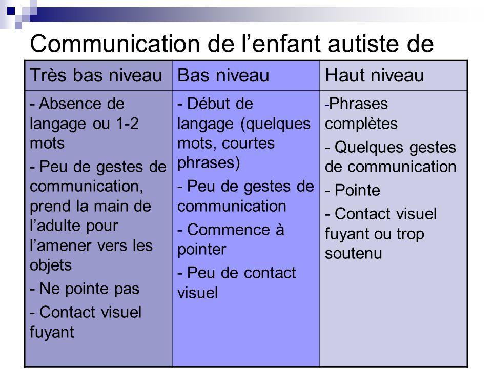 Communication de l'enfant autiste de