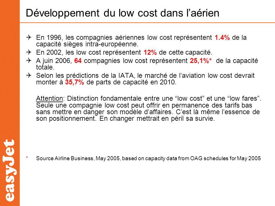 Développement du low cost dans l'aérien
