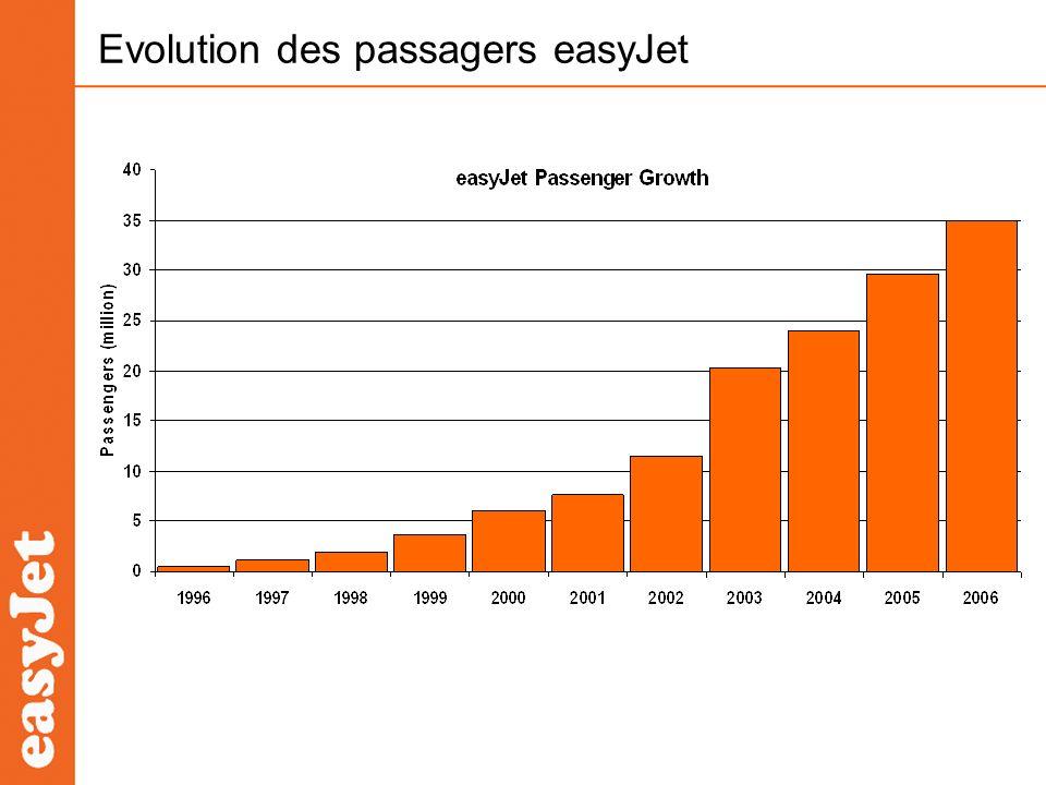 Evolution des passagers easyJet