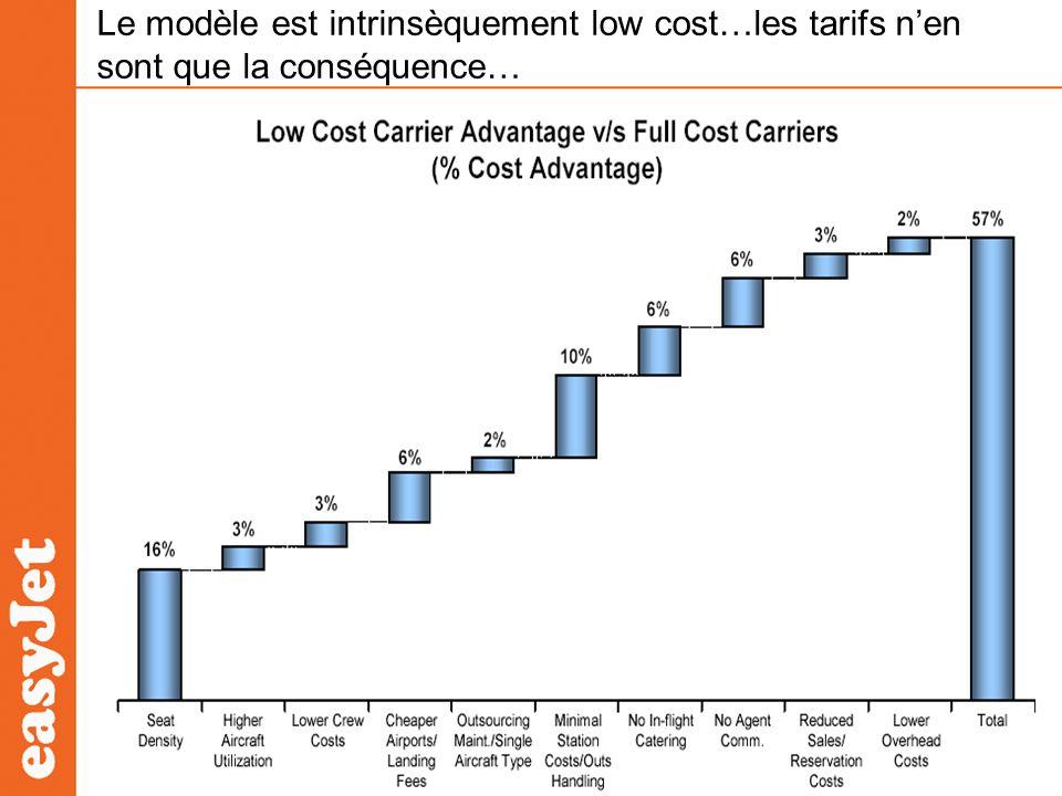 Le modèle est intrinsèquement low cost…les tarifs n'en sont que la conséquence…