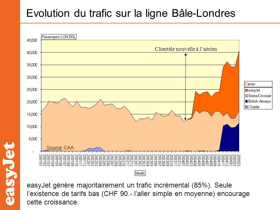 Evolution du trafic sur la ligne Bâle-Londres