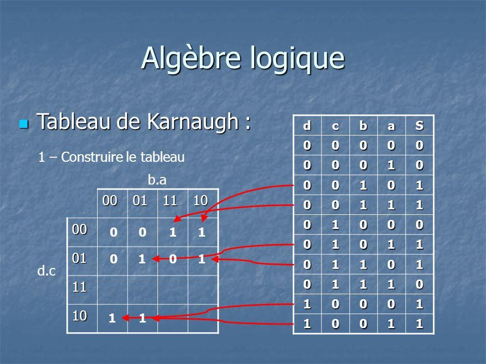 Algèbre logique Tableau de Karnaugh : 1 – Construire le tableau b.a 00