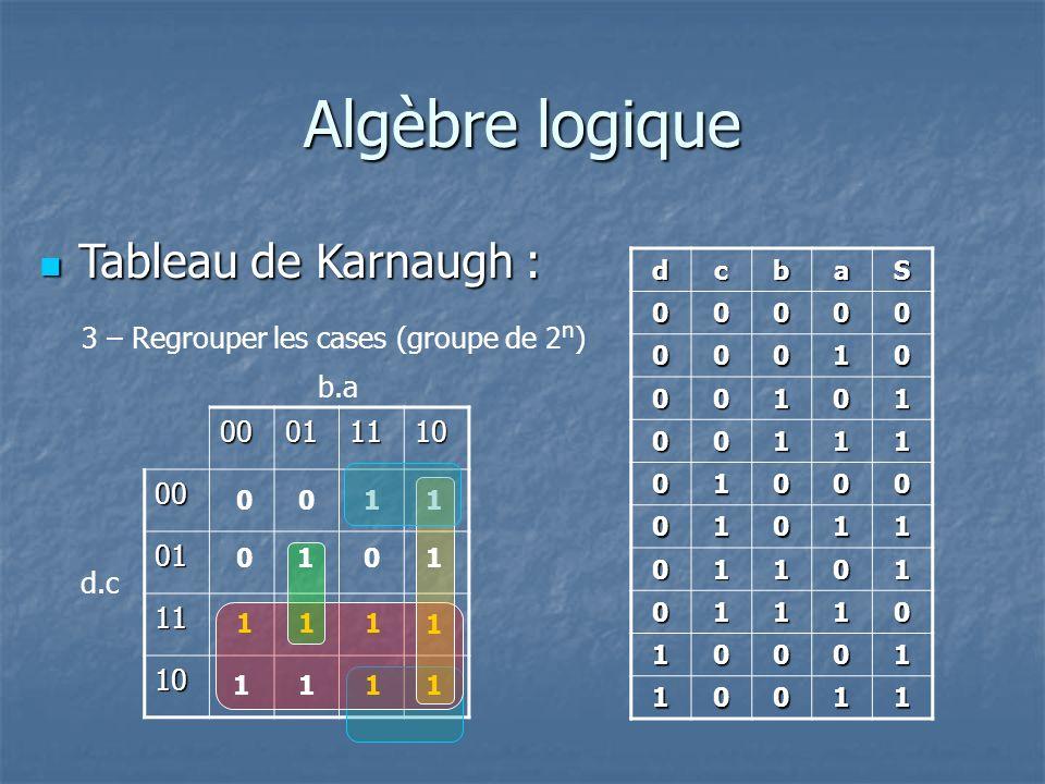 Algèbre logique Tableau de Karnaugh :