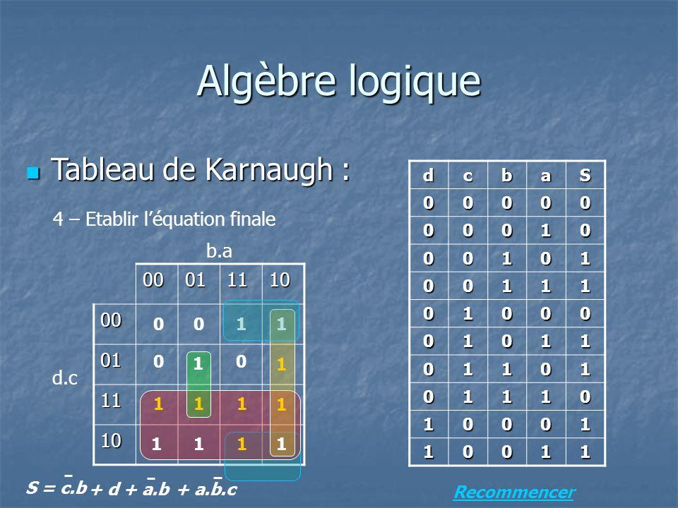 Algèbre logique Tableau de Karnaugh : 4 – Etablir l'équation finale