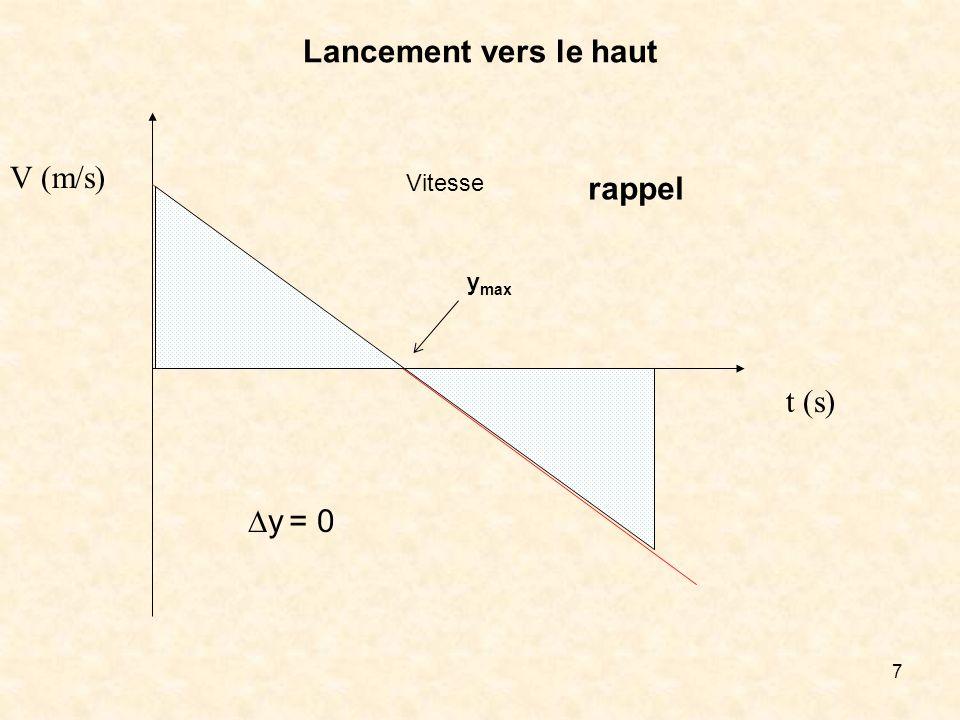 Lancement vers le haut V (m/s) Vitesse rappel ymax t (s) Dy = 0