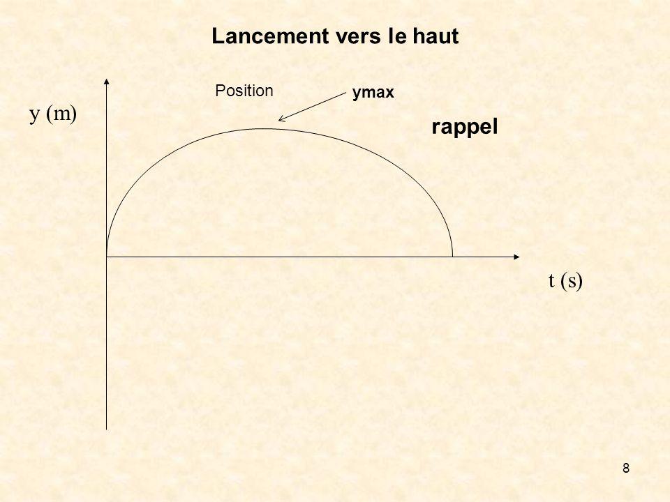 Lancement vers le haut Position ymax y (m) rappel t (s)