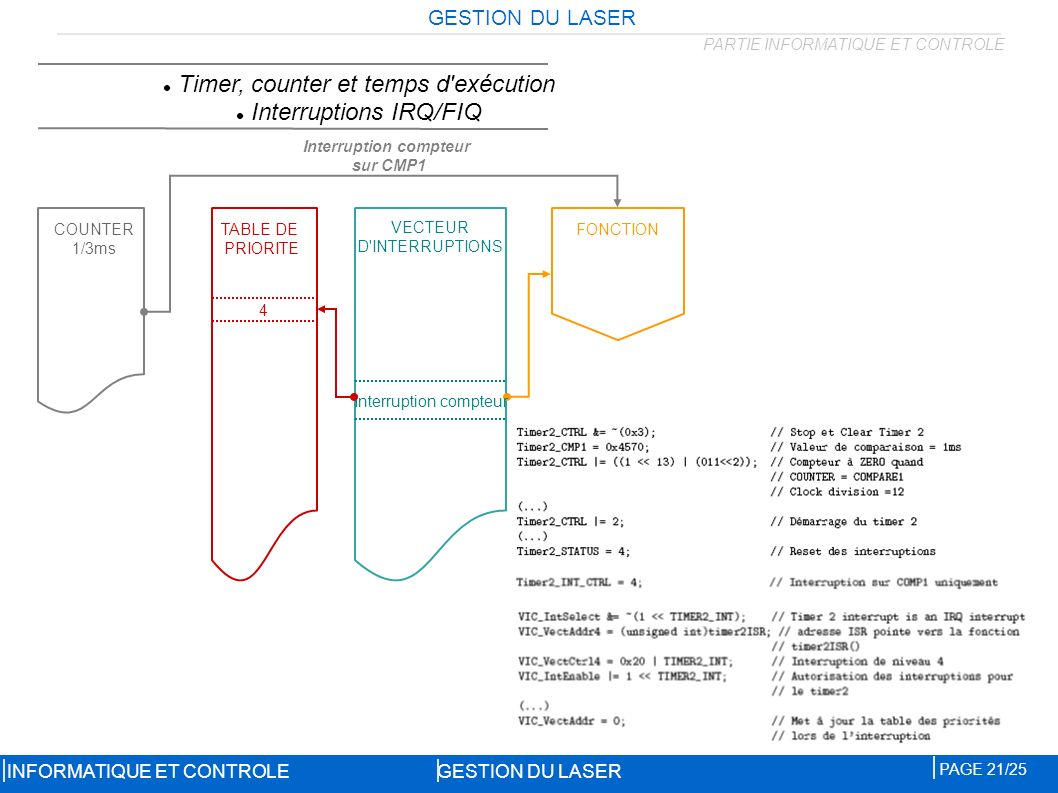 Interruption compteur