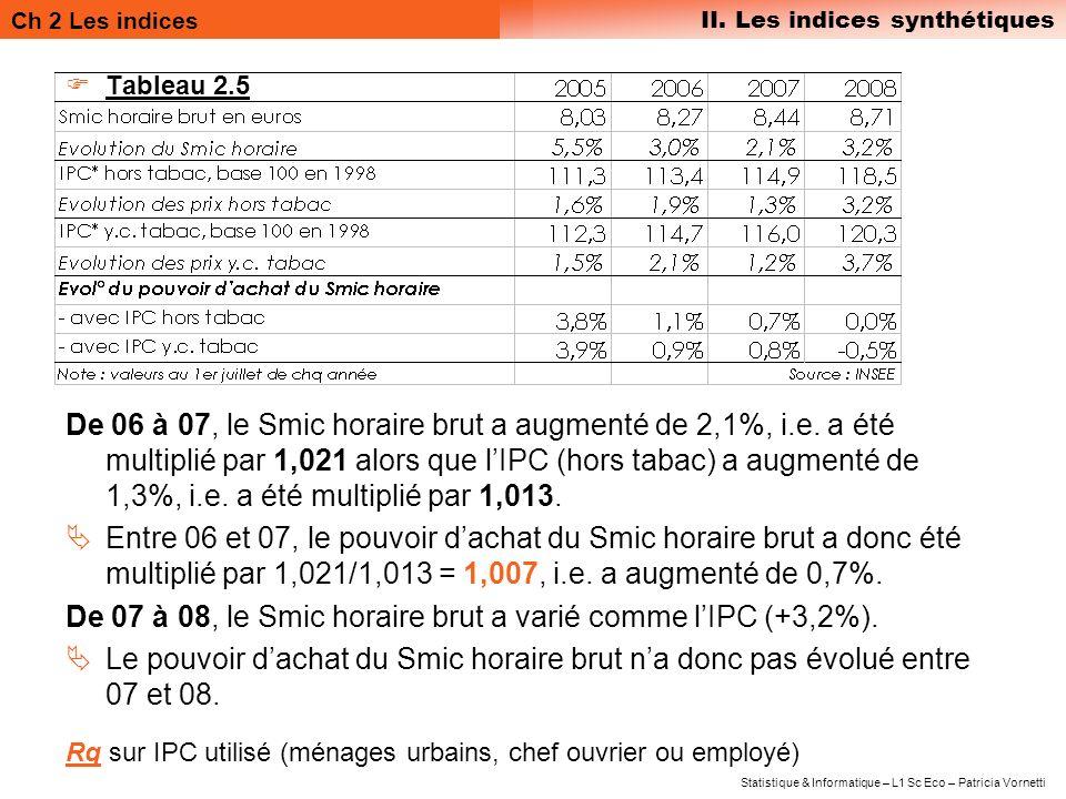 De 07 à 08, le Smic horaire brut a varié comme l'IPC (+3,2%).