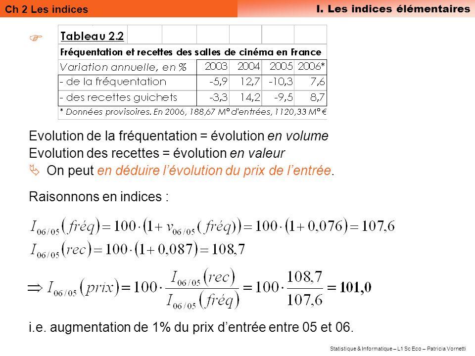 Evolution de la fréquentation = évolution en volume