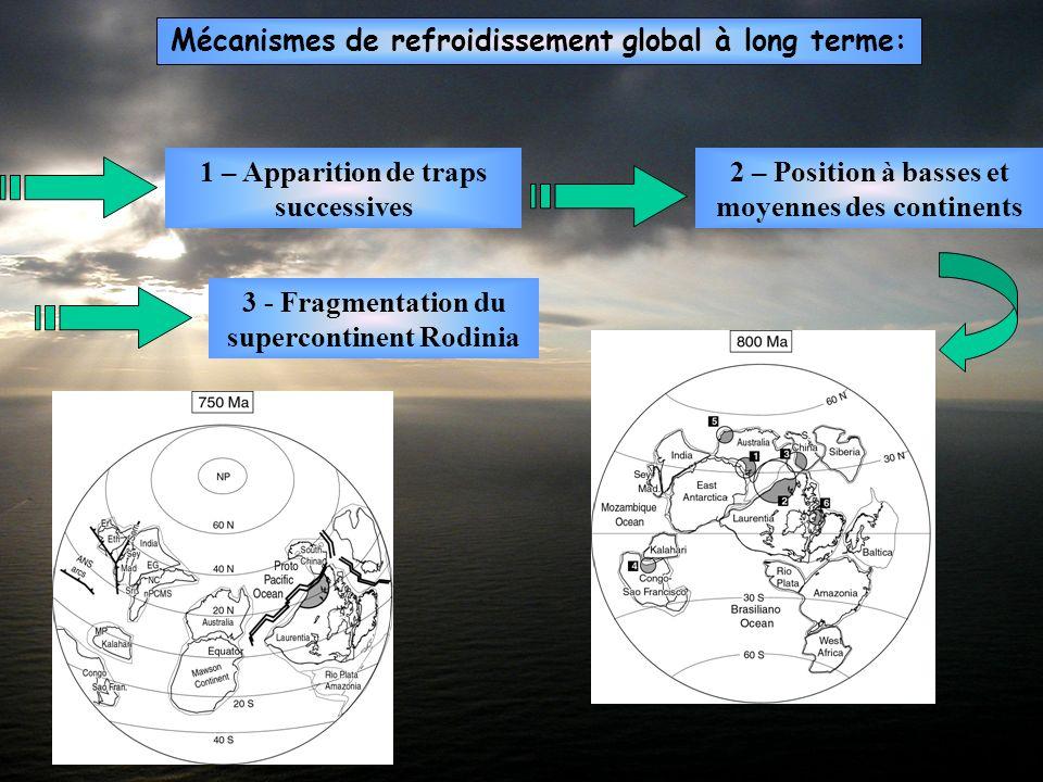 Mécanismes de refroidissement global à long terme: