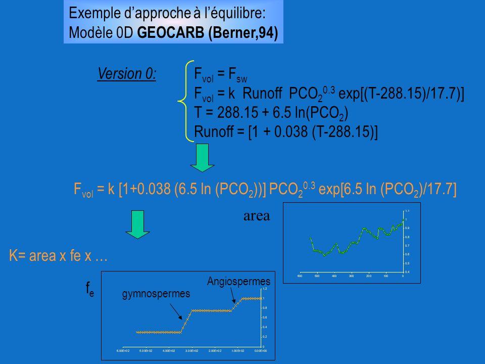 Exemple d'approche à l'équilibre: Modèle 0D GEOCARB (Berner,94)