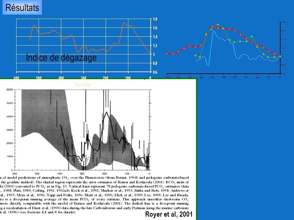 Résultats Indice de dégazage Royer et al, 2001