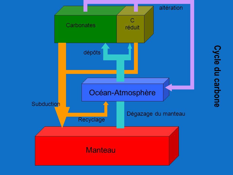 Cycle du carbone Océan-Atmosphère Manteau altération C réduit