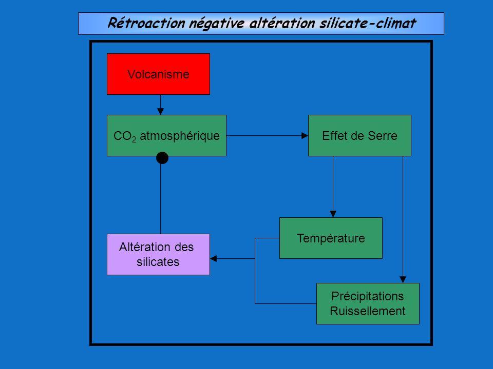 Rétroaction négative altération silicate-climat