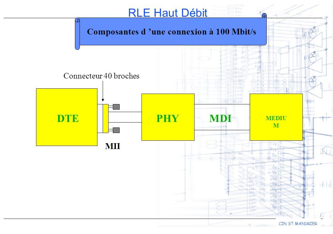 Composantes d 'une connexion à 100 Mbit/s