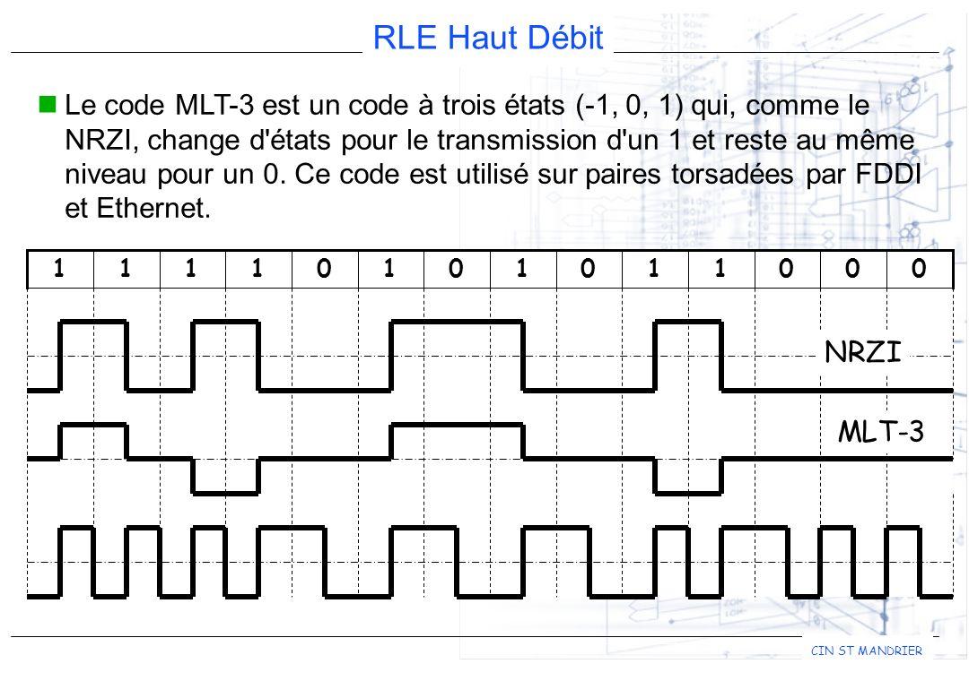 Le code MLT-3 est un code à trois états (-1, 0, 1) qui, comme le NRZI, change d états pour le transmission d un 1 et reste au même niveau pour un 0. Ce code est utilisé sur paires torsadées par FDDI et Ethernet.