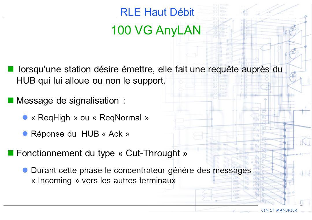 100 VG AnyLAN lorsqu'une station désire émettre, elle fait une requête auprès du HUB qui lui alloue ou non le support.