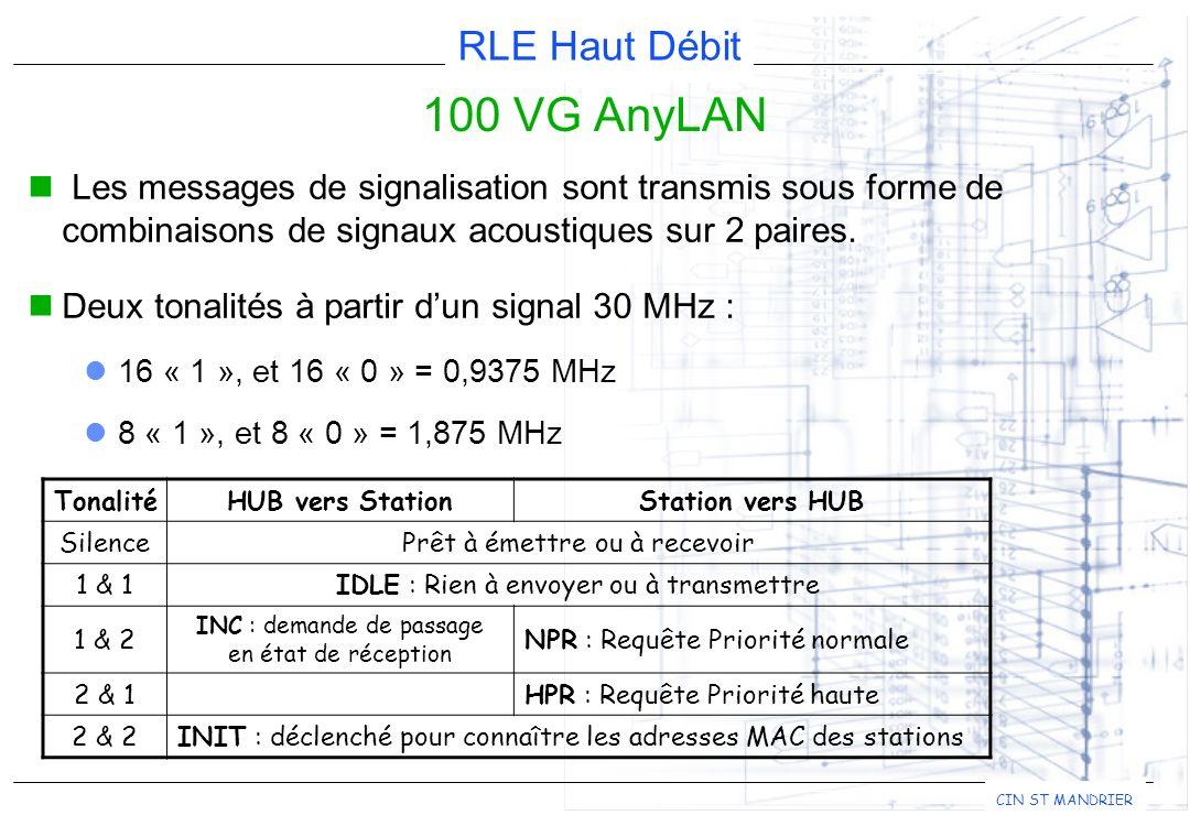 100 VG AnyLAN Les messages de signalisation sont transmis sous forme de combinaisons de signaux acoustiques sur 2 paires.