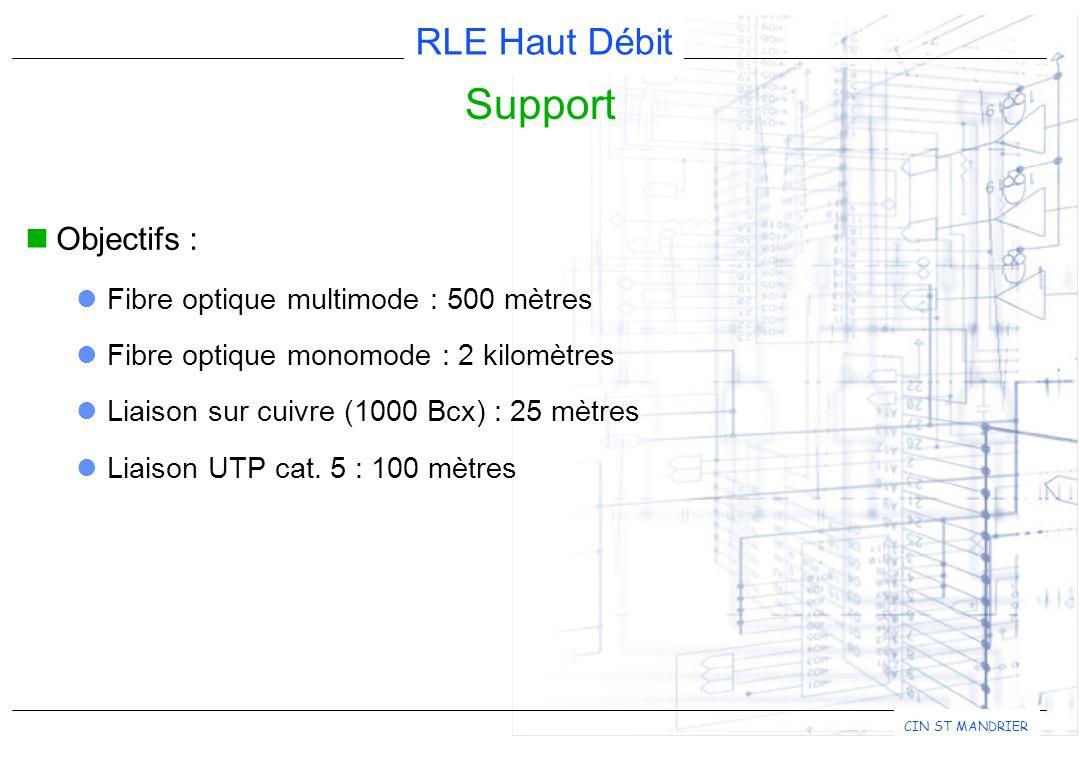 Support Objectifs : Fibre optique multimode : 500 mètres
