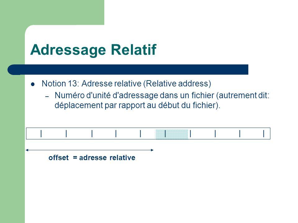 Adressage Relatif Notion 13: Adresse relative (Relative address)