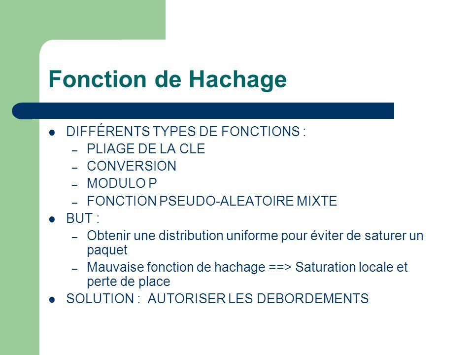 Fonction de Hachage DIFFÉRENTS TYPES DE FONCTIONS : PLIAGE DE LA CLE